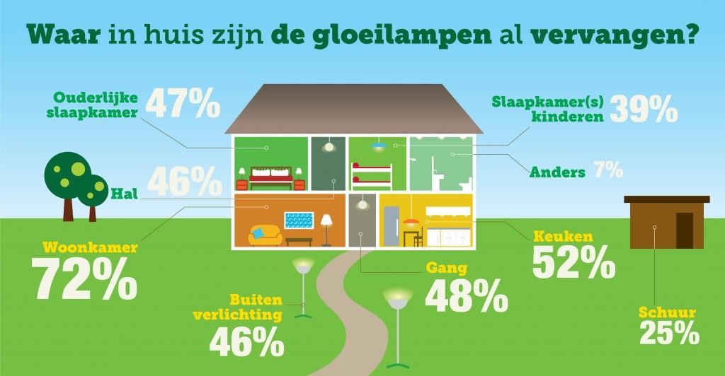 Infographic - waar in huis is de gloeilamp al vervangen