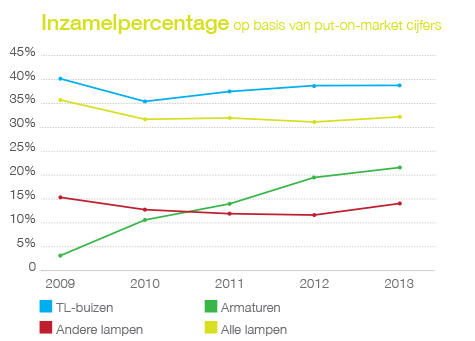 Inzamelpercentage o.b.v. put-on-market cijfers