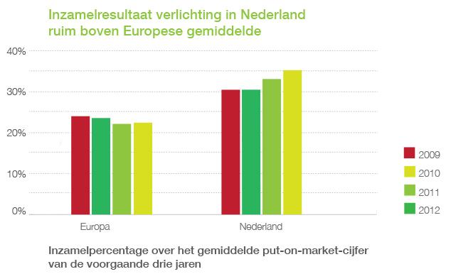 Inzamelresultaten verlichting Europa vs Nederland