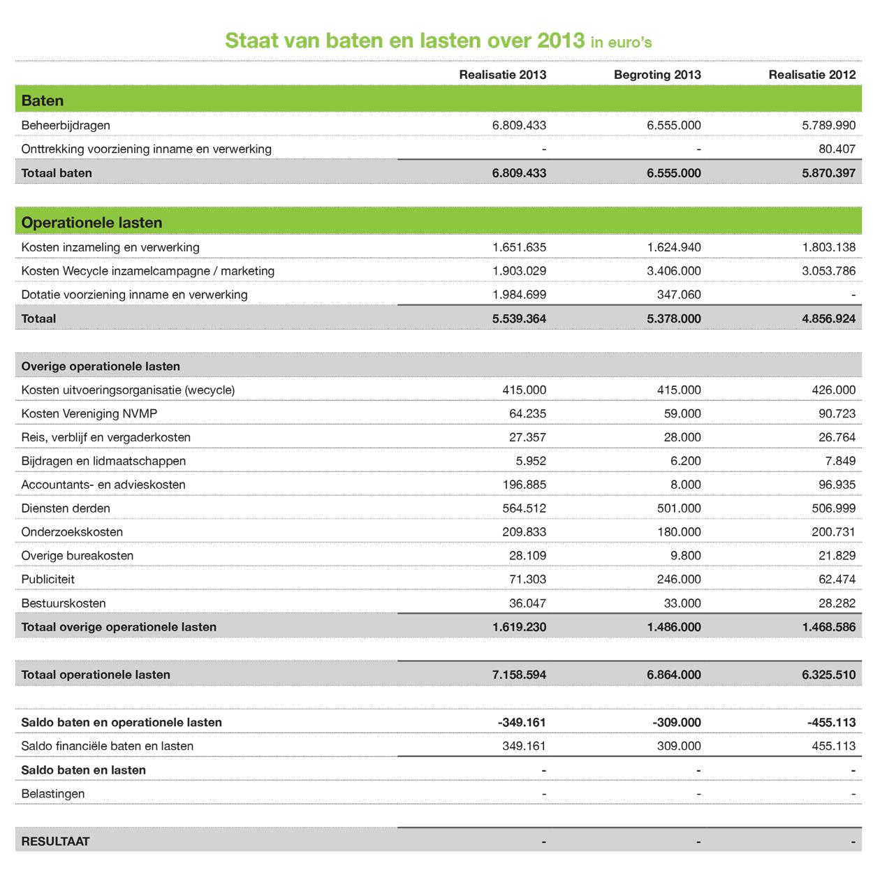 Staat van baten en lasten over 2013